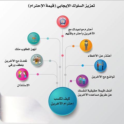 مطويات جاهزة عن الاحترام Flashmode Arabia مقالات تعليمية مجانية معلومات ثقافية عامة موسوعة شاملة
