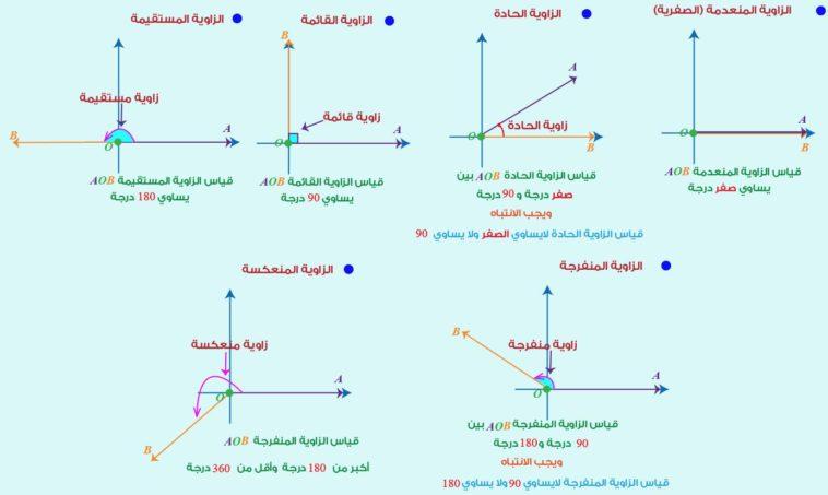 بحث عن الزوايا وقياساتها Flashmode Arabia مقالات تعليمية مجانية معلومات ثقافية عامة موسوعة شاملة